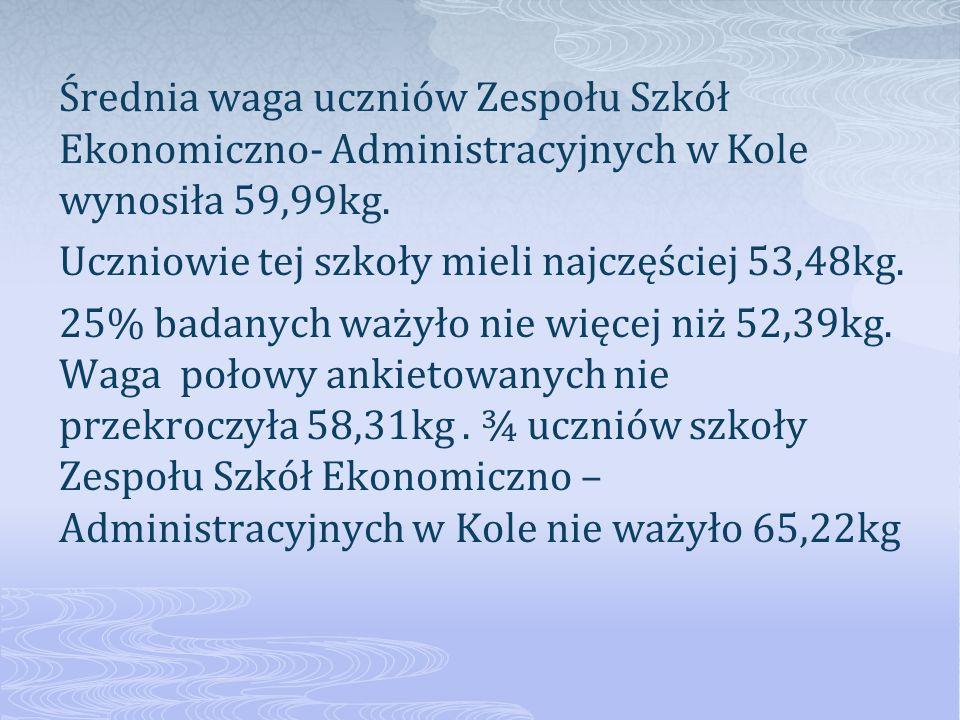 Średnia waga uczniów Zespołu Szkół Ekonomiczno- Administracyjnych w Kole wynosiła 59,99kg. Uczniowie tej szkoły mieli najczęściej 53,48kg. 25% badanyc
