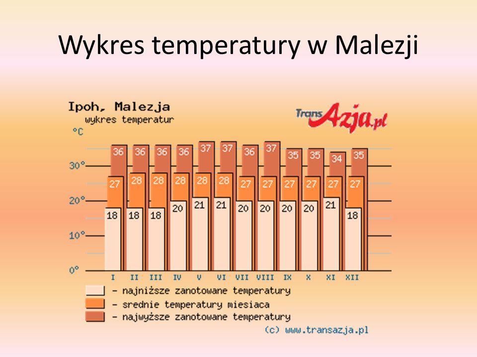 Wykres temperatury w Malezji