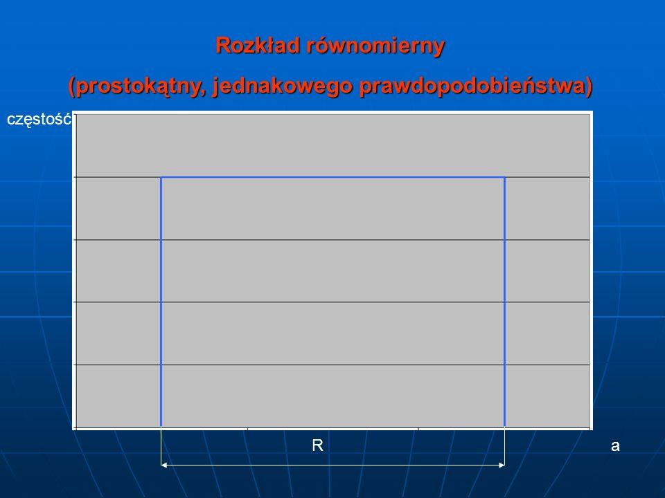 Rozkład równomierny (prostokątny, jednakowego prawdopodobieństwa) częstość aR