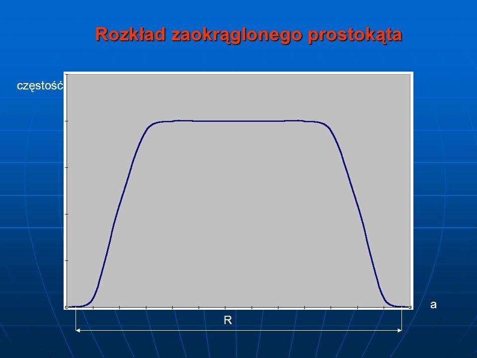 Rozkład zaokrąglonego prostokąta częstość a R