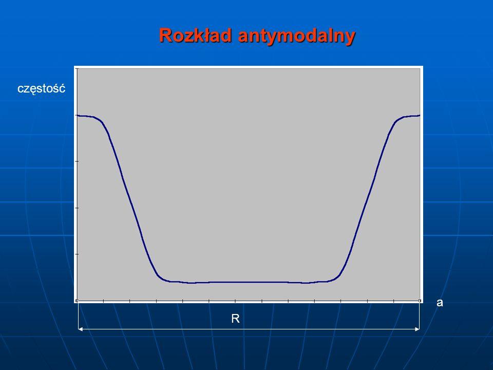 Rozkład antymodalny częstość a R