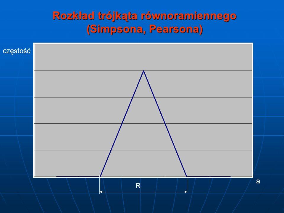 Rozkład trójkąta równoramiennego (Simpsona, Pearsona) częstość a R