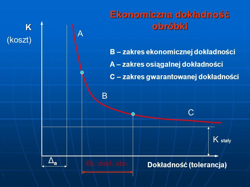 K (koszt) Dokładność (tolerancja) ΔaΔa K stały A B C Ek. dokł. obr. Ekonomiczna dokładność obróbki B – zakres ekonomicznej dokładności A – zakres osią