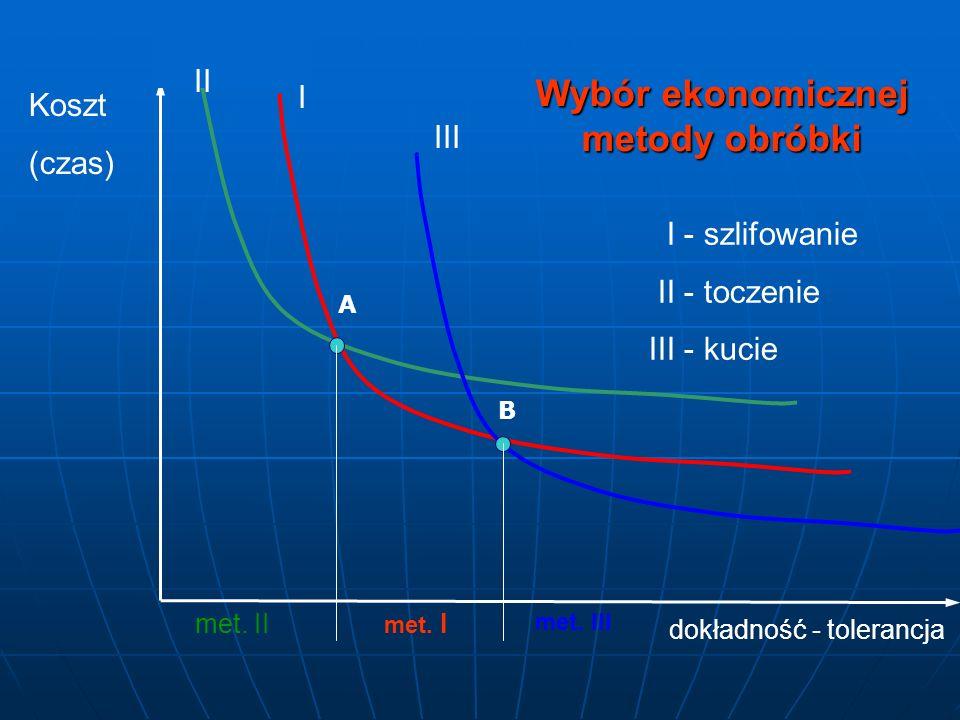 Koszt (czas) dokładność - tolerancja I III II A B Wybór ekonomicznej metody obróbki I - szlifowanie II - toczenie III - kucie met. Imet. II met. III