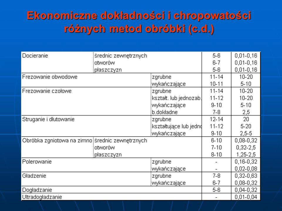 Ekonomiczne dokładności i chropowatości różnych metod obróbki (c.d.)