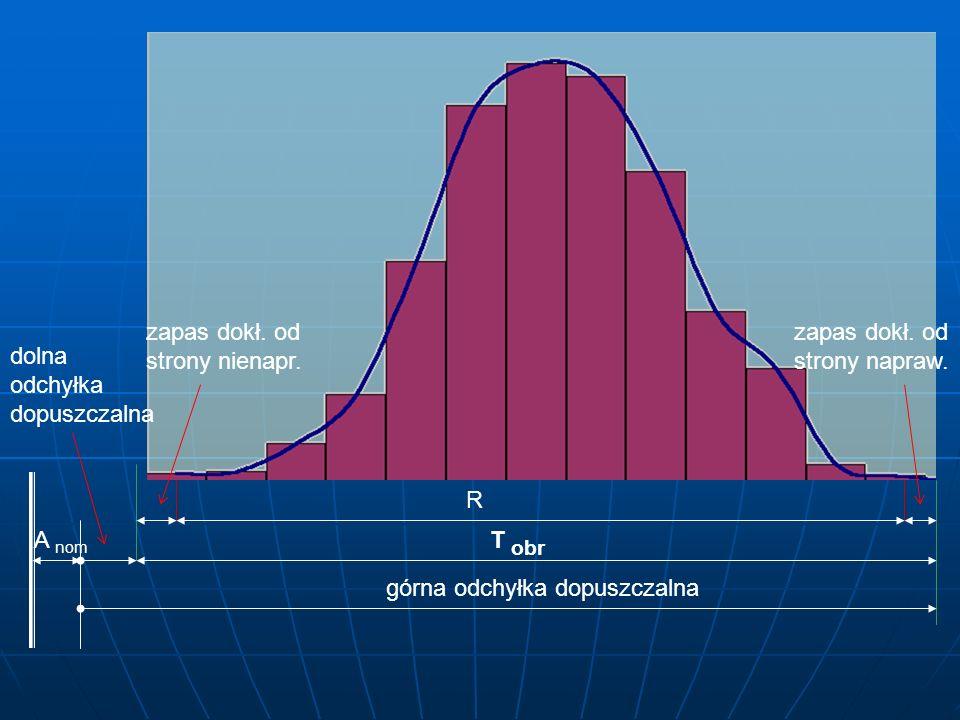 R górna odchyłka dopuszczalna dolna odchyłka dopuszczalna T obr zapas dokł. od strony nienapr. zapas dokł. od strony napraw. A nom