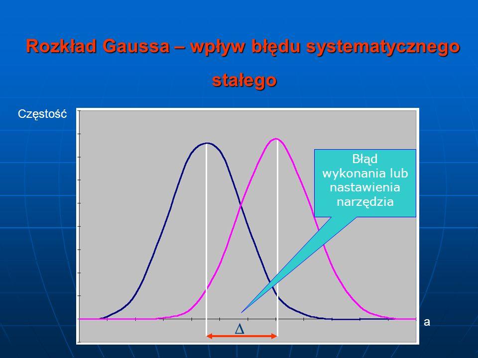 Częstość a Rozkład Gaussa – wpływ błędu systematycznego stałego Błąd wykonania lub nastawienia narzędzia
