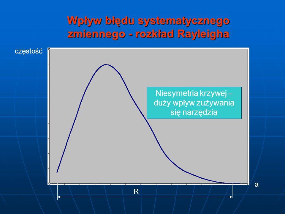 Wpływ błędu systematycznego zmiennego - rozkład Rayleigha częstość a R Niesymetria krzywej – duży wpływ zużywania się narzędzia