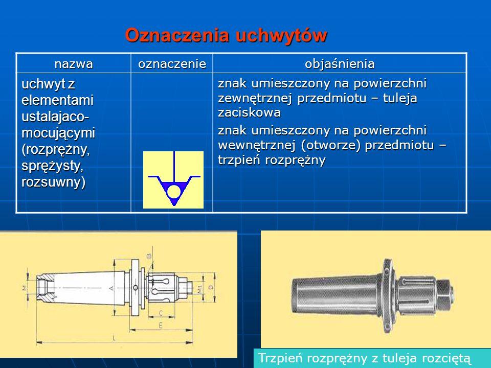 Oznaczenia uchwytów nazwaoznaczenieobjaśnienia uchwyt z elementami ustalajaco- mocującymi (rozprężny, sprężysty, rozsuwny) znak umieszczony na powierz