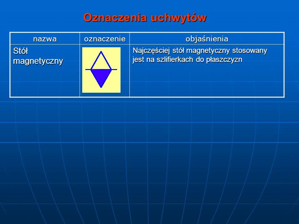 Oznaczenia uchwytów nazwaoznaczenieobjaśnienia Stół magnetyczny Najczęściej stół magnetyczny stosowany jest na szlifierkach do płaszczyzn