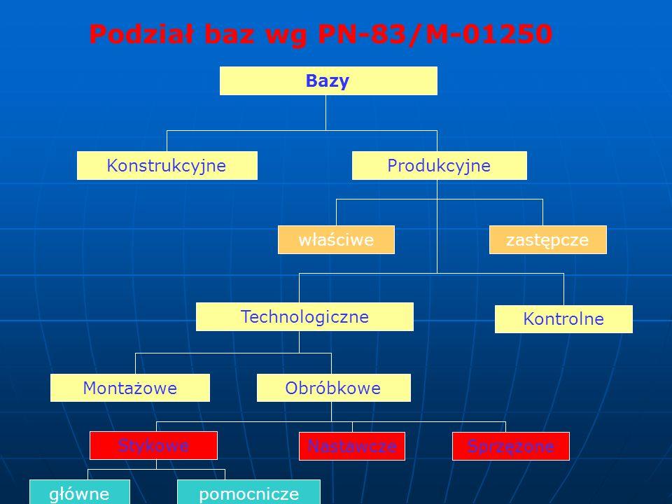 Podział baz wg PN-83/M-01250 Bazy KonstrukcyjneProdukcyjne właściwezastępcze Kontrolne Technologiczne MontażoweObróbkowe Stykowe NastawczeSprzężone gł