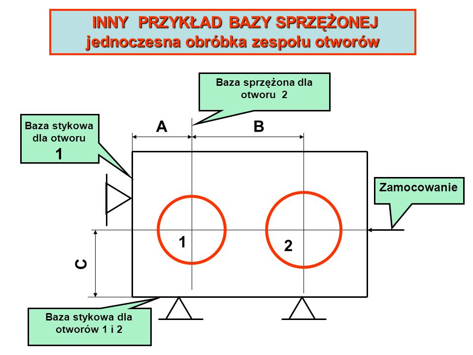 INNY PRZYKŁAD BAZY SPRZĘŻONEJ jednoczesna obróbka zespołu otworów Baza stykowa dla otworu 1 Baza sprzężona dla otworu 2 1 2 AB C Baza stykowa dla otwo