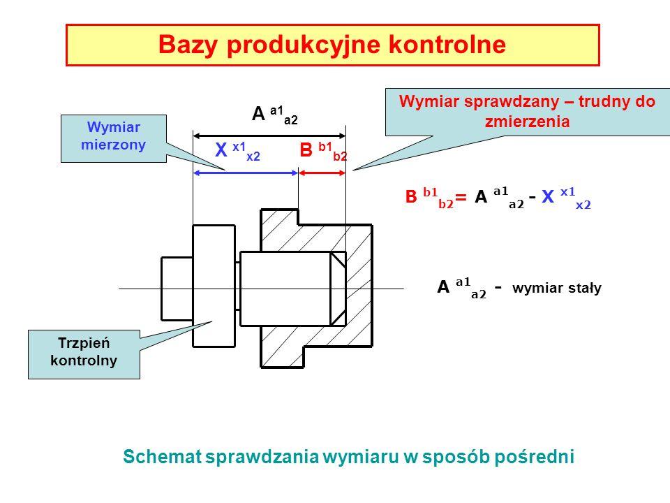 Bazy produkcyjne kontrolne A a1 a2 X x1 x2 B b1 b2 B b1 b2 = A a1 a2 - X x1 x2 A a1 a2 - wymiar stały Wymiar sprawdzany – trudny do zmierzenia Wymiar