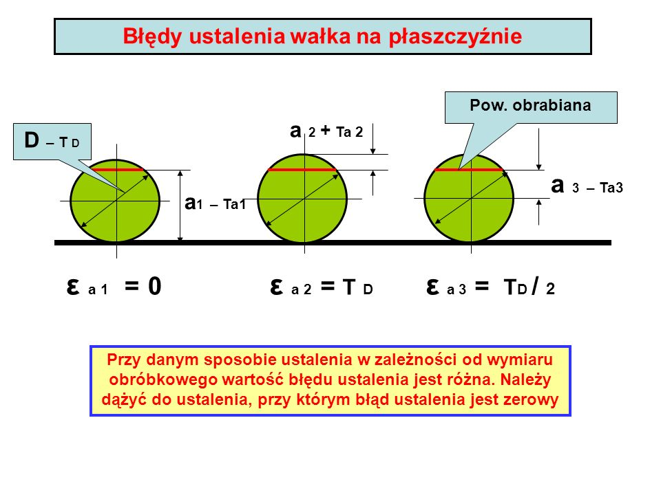 Błędy ustalenia wałka na płaszczyźnie a 1 – Ta1 D – T D ε a 1 = 0 ε a 2 = T D a 2 + Ta 2 a 3 – Ta3 ε a 3 = T D / 2 Pow. obrabiana Przy danym sposobie