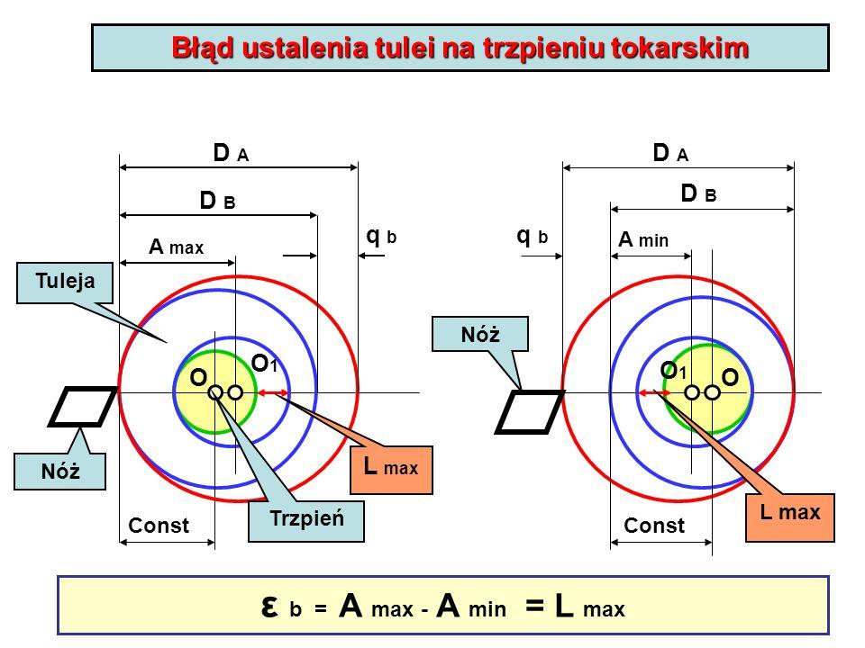 Błąd ustalenia tulei na trzpieniu tokarskim O O1O1 Nóż Trzpień Tuleja L max Nóż L max O O1O1 Const A min A max D A D B q bq b q b ε b = A max - A min