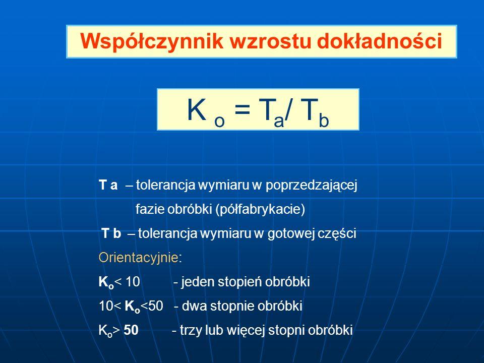 Współczynnik wzrostu dokładności K o = T a / T b T a – tolerancja wymiaru w poprzedzającej fazie obróbki (półfabrykacie) T b – tolerancja wymiaru w go