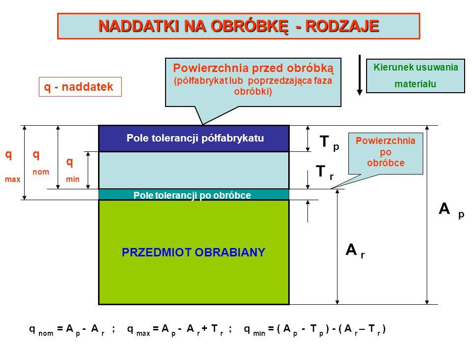 NADDATKI NA OBRÓBKĘ - RODZAJE T p A p A r Powierzchnia przed obróbką (półfabrykat lub poprzedzająca faza obróbki) q max q min q nom T r Pole tolerancj