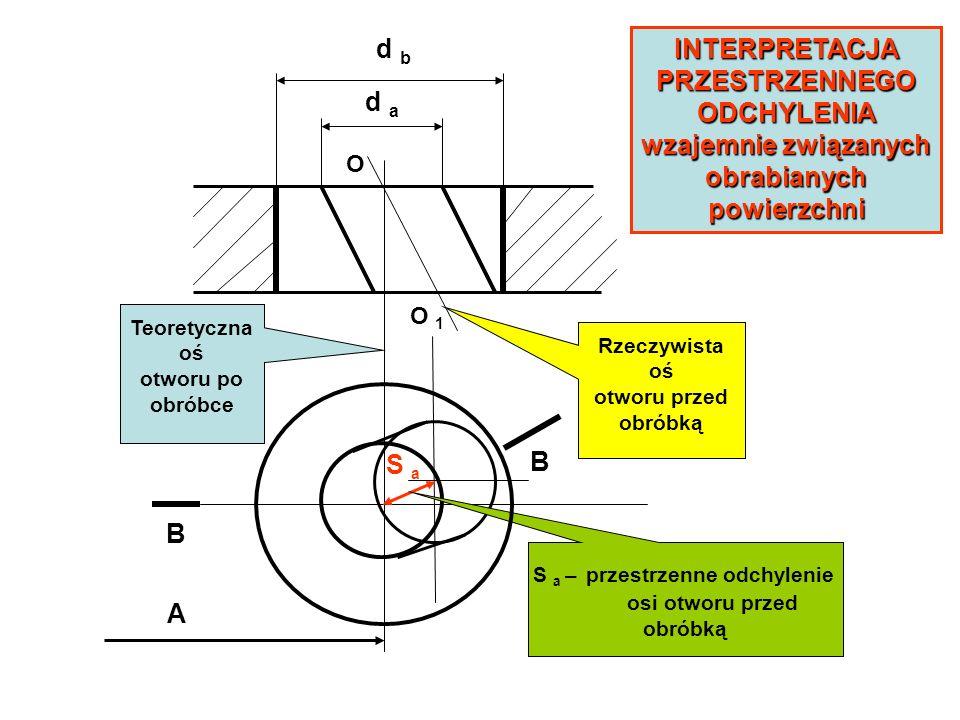 S a – przestrzenne odchylenie osi otworu przed obróbką d b d a Rzeczywista oś otworu przed obróbką Teoretyczna oś otworu po obróbce INTERPRETACJA PRZE