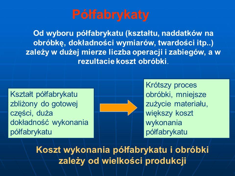 Wybór półfabrykatu odbywa się w dwóch fazach: wybór zasadniczego rodzaju półfabrykatu (np.odlew lub odkuwka) wybór sposobu wykonania wybranego półfabrykatu Podstawowe rodzaje półfabrykatów: odlewy półfabrykaty kute i prasowane półfabrykaty tłoczone (wytłoczki i wykroje) cięte materiały walcowane półfabrykaty spawane i zgrzewane półfabrykaty uzyskiwane technologią metalurgii proszków półfabrykaty z tworzyw sztucznych