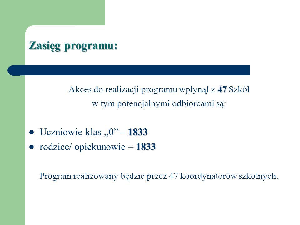 Zasięg programu: 47 Akces do realizacji programu wpłynął z 47 Szkół w tym potencjalnymi odbiorcami są: 1833 Uczniowie klas 0 – 1833 1833 rodzice/ opie