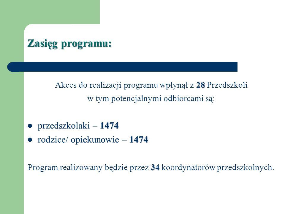 Zasięg programu: 47 Akces do realizacji programu wpłynął z 47 Szkół w tym potencjalnymi odbiorcami są: 1833 Uczniowie klas 0 – 1833 1833 rodzice/ opiekunowie – 1833 Program realizowany będzie przez 47 koordynatorów szkolnych.