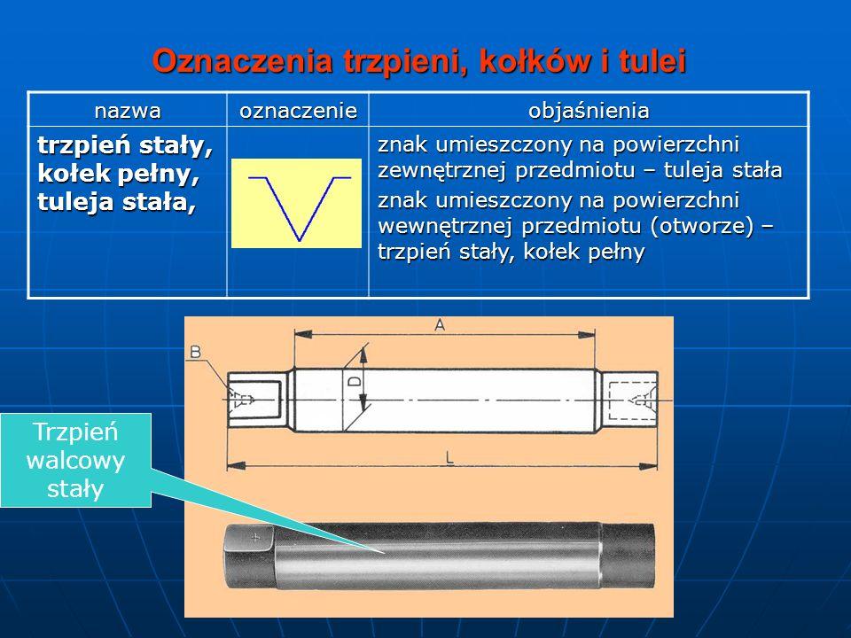 Oznaczenia trzpieni, kołków i tulei nazwaoznaczenieobjaśnienia trzpień stały, kołek pełny, tuleja stała, znak umieszczony na powierzchni zewnętrznej p
