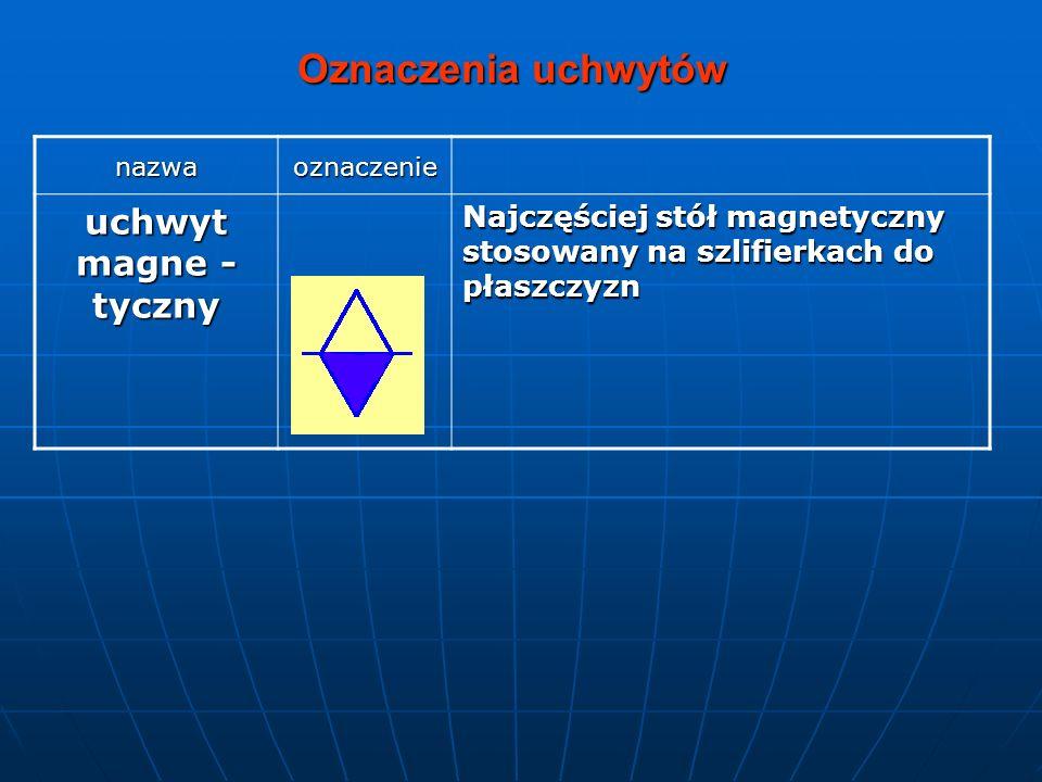 nazwaoznaczenie uchwyt magne - tyczny Najczęściej stół magnetyczny stosowany na szlifierkach do płaszczyzn Oznaczenia uchwytów