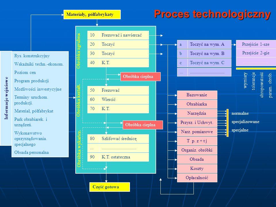 Typy produkcji Masowa – typ produkcji charakteryzujący się wytwarzaniem dużej ilości wyrobów w jednym lub kilku zbliżonych do siebie wariantów konstrukcyjnych w ciągu dłuższego okresu czasu, w trakcie którego na stanowiskach roboczych wykonywana jest z reguły ta sama operacja technologiczna.