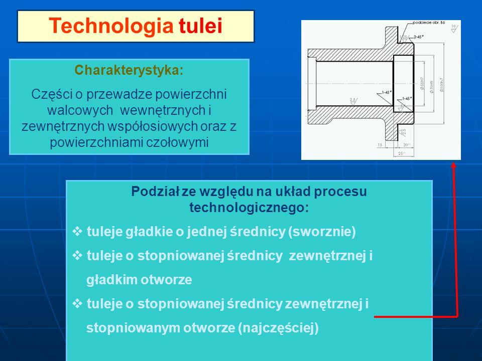 Technologia tulei Charakterystyka: Części o przewadze powierzchni walcowych wewnętrznych i zewnętrznych współosiowych oraz z powierzchniami czołowymi