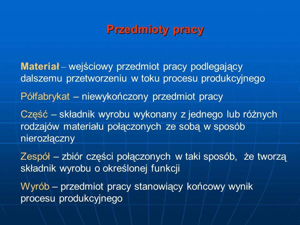 Przedmioty pracy Materiał – wejściowy przedmiot pracy podlegający dalszemu przetworzeniu w toku procesu produkcyjnego Półfabrykat – niewykończony prze