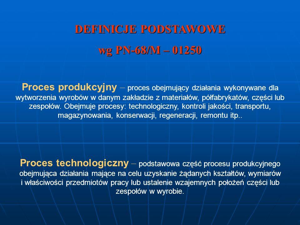 DEFINICJE PODSTAWOWE wg PN-68/M – 01250 Proces produkcyjny – proces obejmujący działania wykonywane dla wytworzenia wyrobów w danym zakładzie z materi