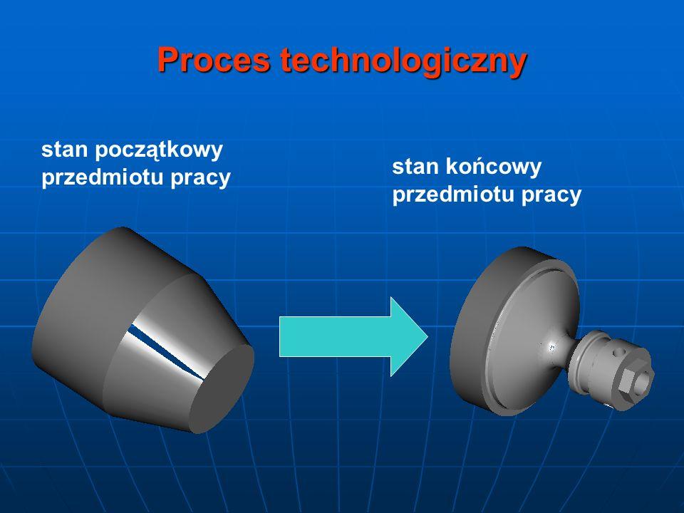 stan początkowy przedmiotu pracy stan końcowy przedmiotu pracy Proces technologiczny
