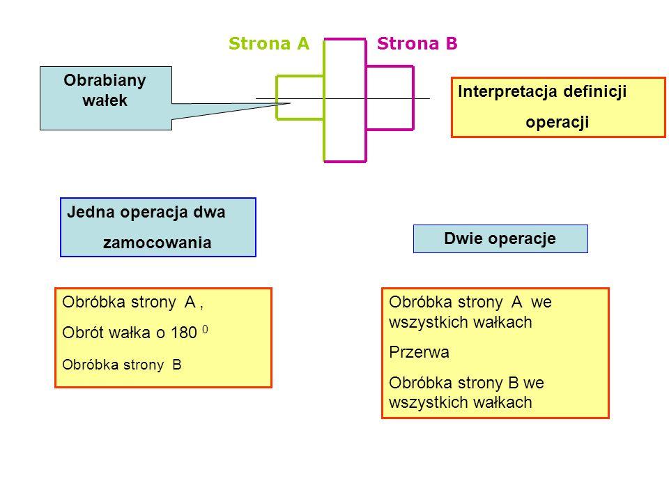 Strona AStrona B Interpretacja definicji operacji Jedna operacja dwa zamocowania Obróbka strony A, Obrót wałka o 180 0 Obróbka strony B Dwie operacje