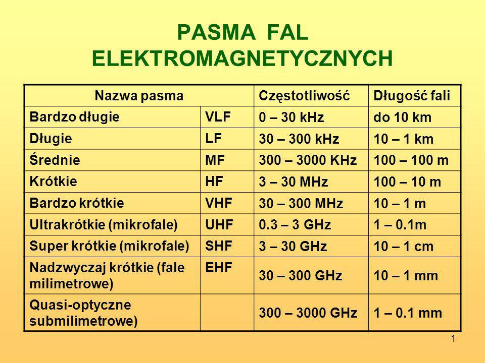 1 PASMA FAL ELEKTROMAGNETYCZNYCH Nazwa pasmaCzęstotliwośćDługość fali Bardzo długieVLF 0 – 30 kHzdo 10 km DługieLF 30 – 300 kHz10 – 1 km ŚrednieMF 300