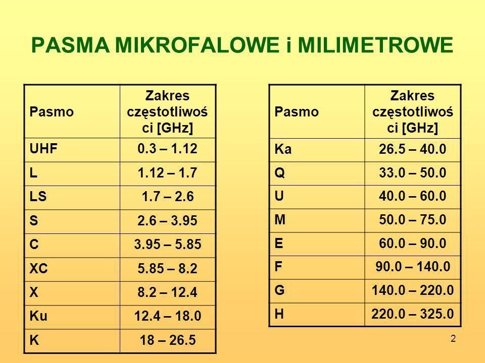 2 PASMA MIKROFALOWE i MILIMETROWE Pasmo Zakres częstotliwoś ci [GHz] UHF0.3 – 1.12 L1.12 – 1.7 LS1.7 – 2.6 S2.6 – 3.95 C3.95 – 5.85 XC5.85 – 8.2 X8.2