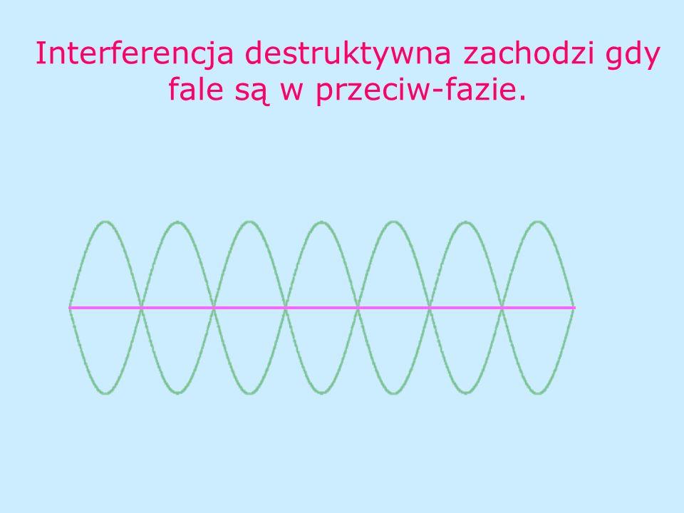 Interferencja destruktywna zachodzi gdy fale są w przeciw-fazie.