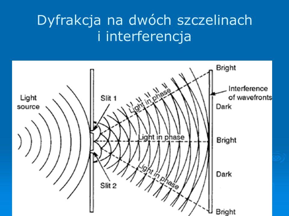 14 Dyfrakcja na dwóch szczelinach i interferencja