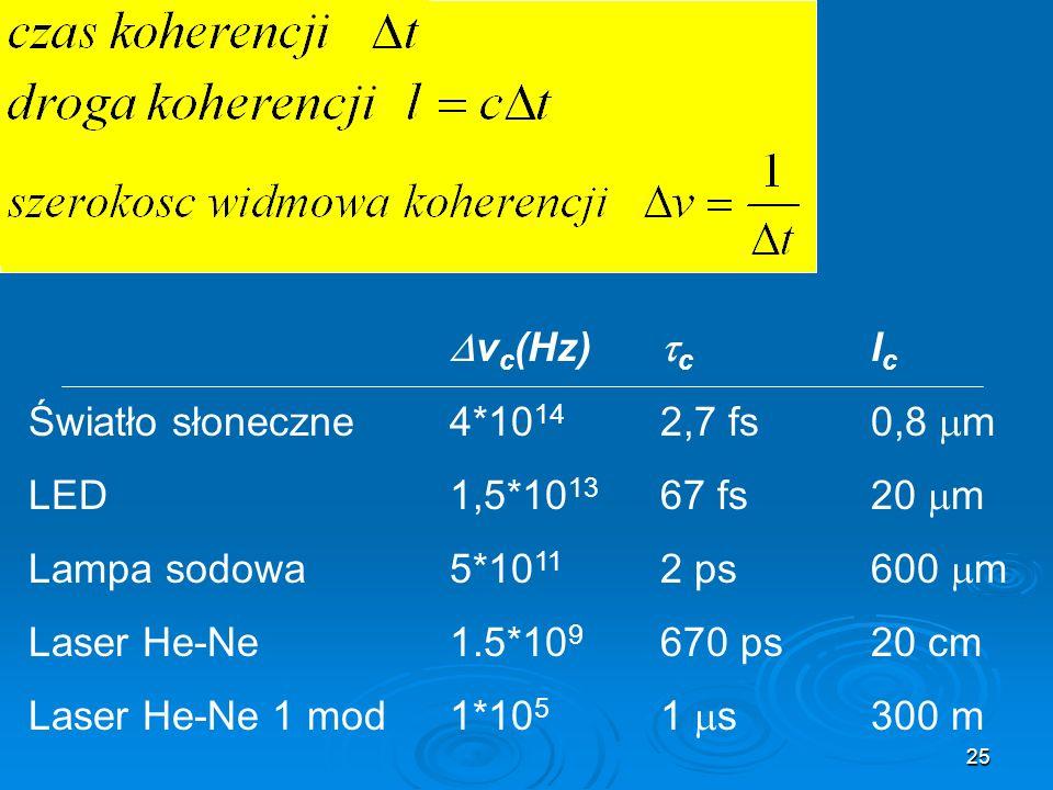 25 v c (Hz) c l c Światło słoneczne 4*10 14 2,7 fs0,8 m LED1,5*10 13 67 fs20 m Lampa sodowa5*10 11 2 ps600 m Laser He-Ne 1.5*10 9 670 ps20 cm Laser He-Ne 1 mod1*10 5 1 s300 m