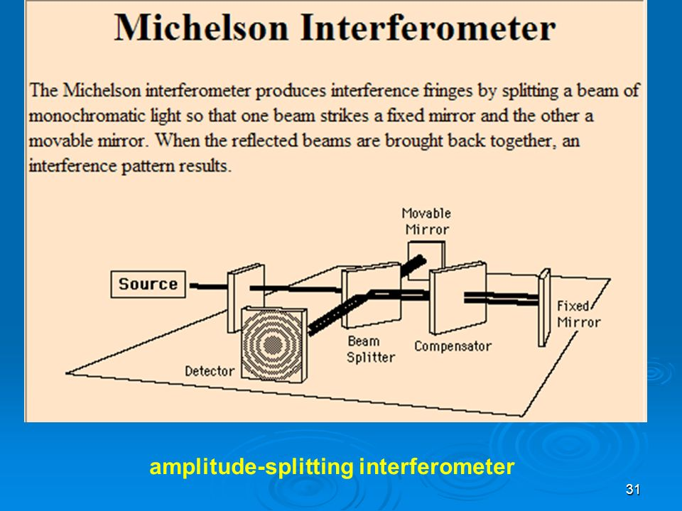 31 amplitude-splitting interferometer