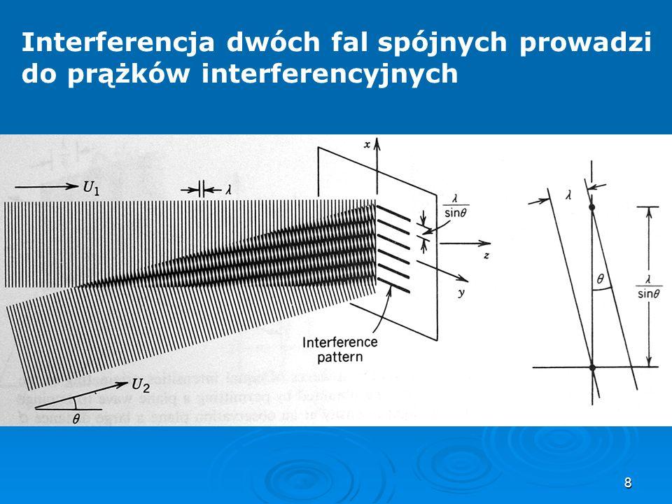 8 Interferencja dwóch fal spójnych prowadzi do prążków interferencyjnych