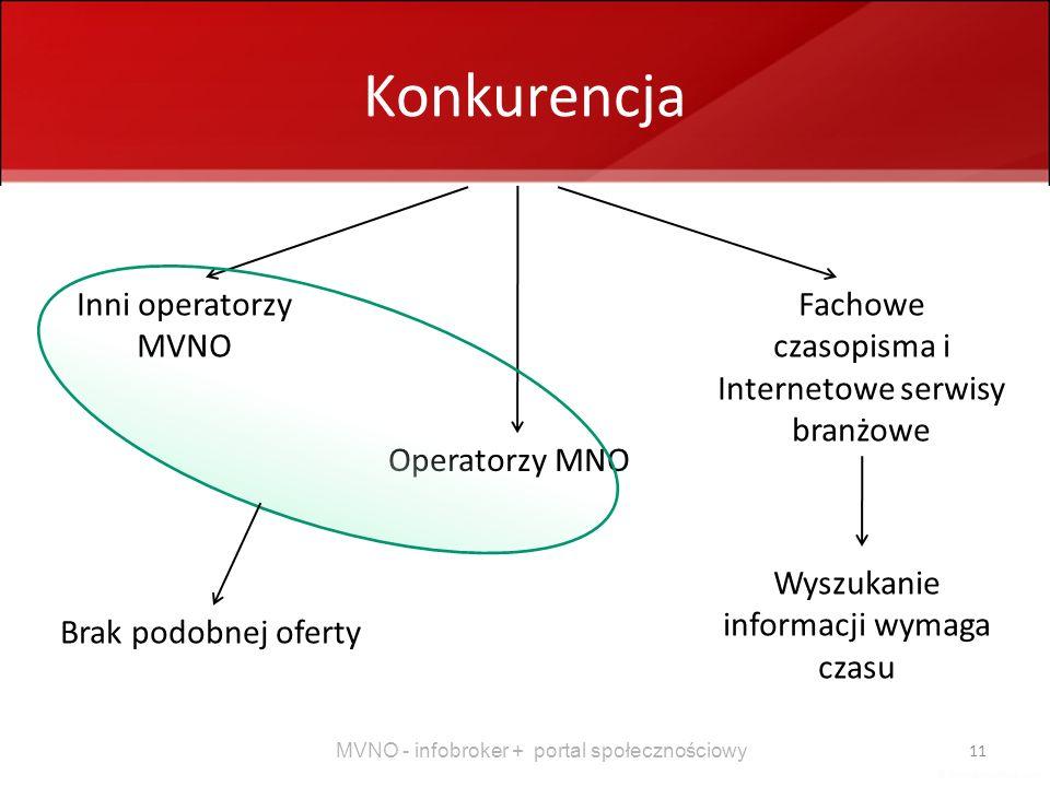 MVNO - infobroker + portal społecznościowy 11 Konkurencja Inni operatorzy MVNO Operatorzy MNO Fachowe czasopisma i Internetowe serwisy branżowe Brak p
