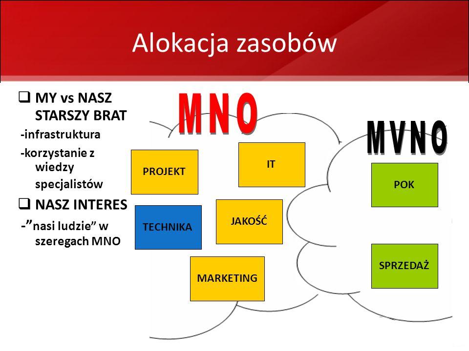 MVNO - infobroker + portal społecznościowy 20 Alokacja zasobów MY vs NASZ STARSZY BRAT -infrastruktura -korzystanie z wiedzy specjalistów NASZ INTERES