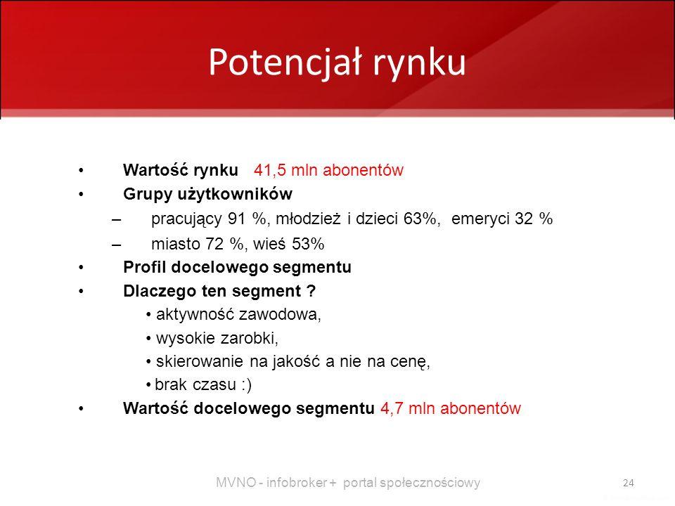 MVNO - infobroker + portal społecznościowy 24 Potencjał rynku Wartość rynku 41,5 mln abonentów Grupy użytkowników –pracujący 91 %, młodzież i dzieci 6