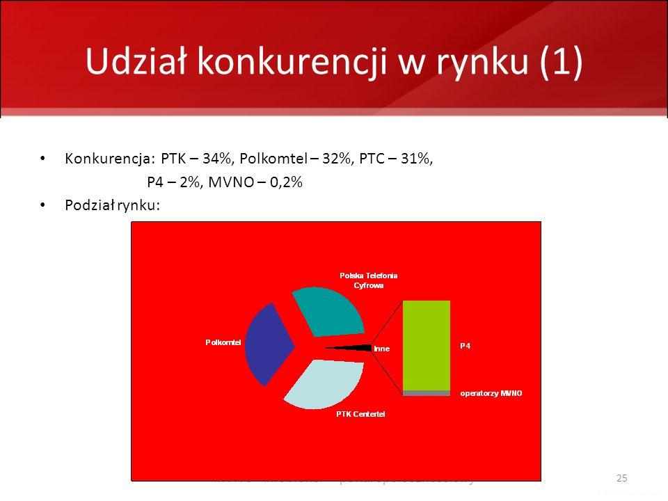MVNO - infobroker + portal społecznościowy 25 Udział konkurencji w rynku (1) Konkurencja: PTK – 34%, Polkomtel – 32%, PTC – 31%, P4 – 2%, MVNO – 0,2%