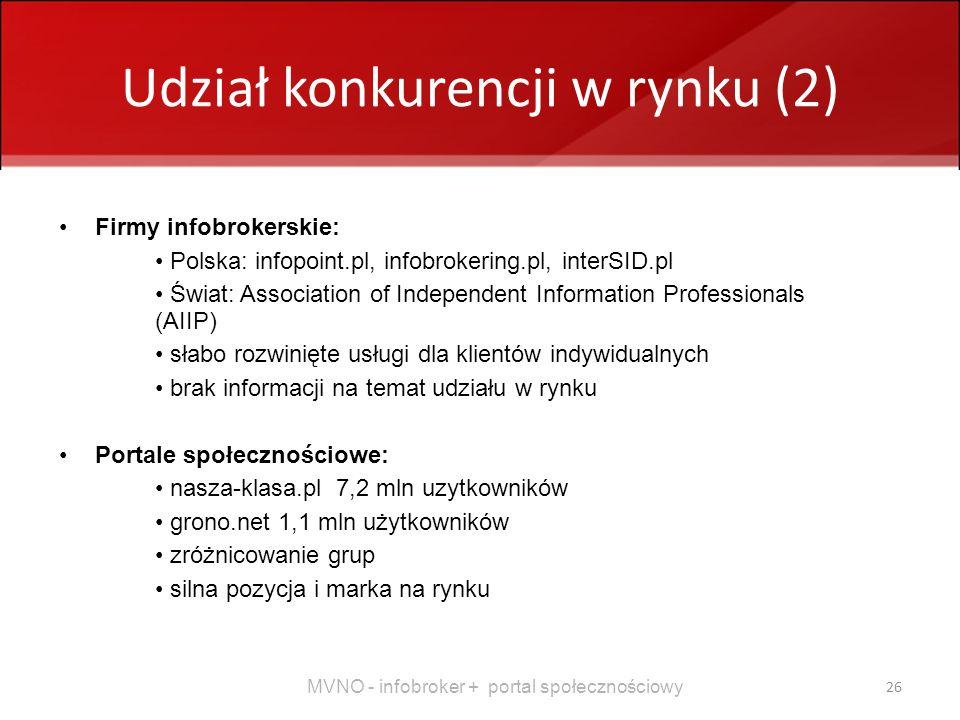 MVNO - infobroker + portal społecznościowy 26 Udział konkurencji w rynku (2) Firmy infobrokerskie: Polska: infopoint.pl, infobrokering.pl, interSID.pl