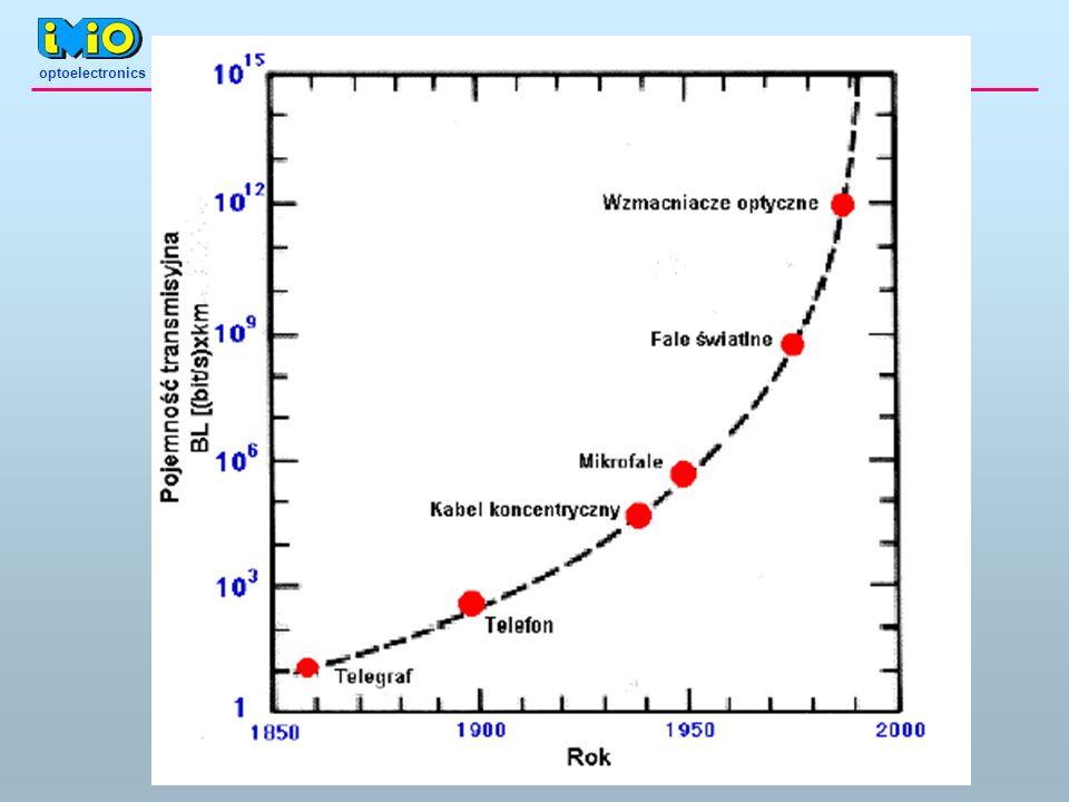optoelectronics Światłowody gradientowe n2n2 n2n2 n zmienia się ciągle n1n1