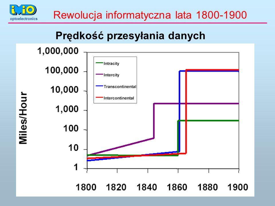 Rewolucja informatyczna lata 1800-1900 Prędkość przesyłania danych