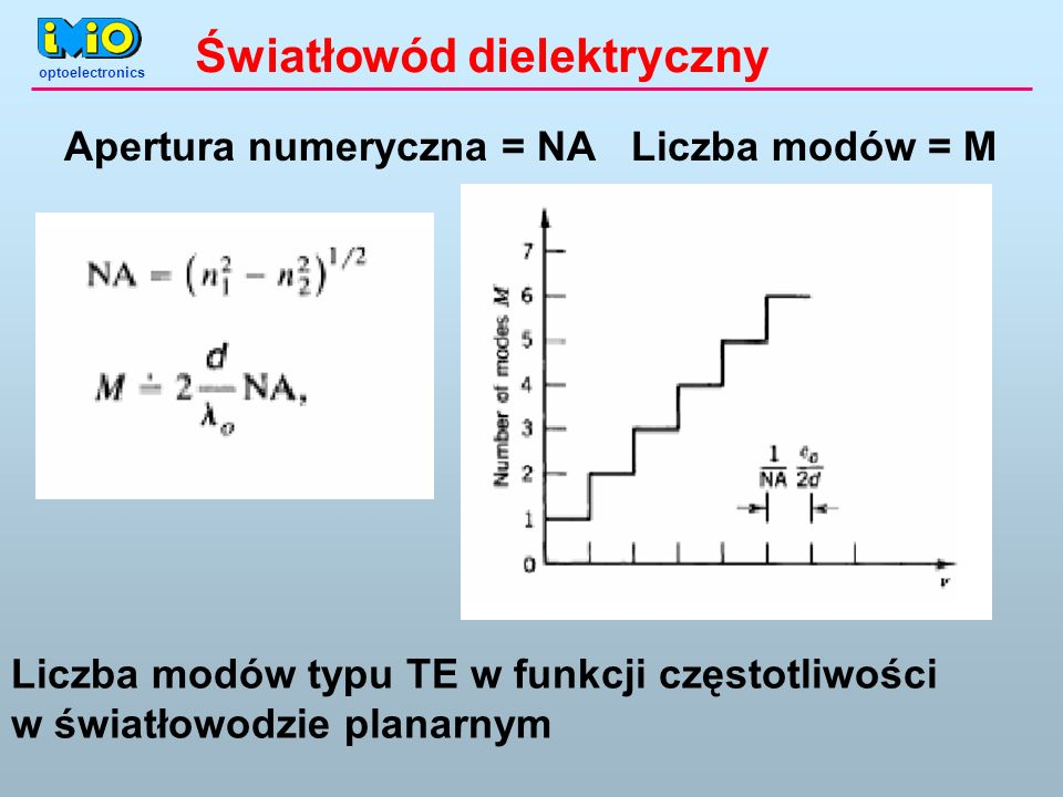 optoelectronics Światłowód dielektryczny Liczba modów = MApertura numeryczna = NA Liczba modów typu TE w funkcji częstotliwości w światłowodzie planarnym