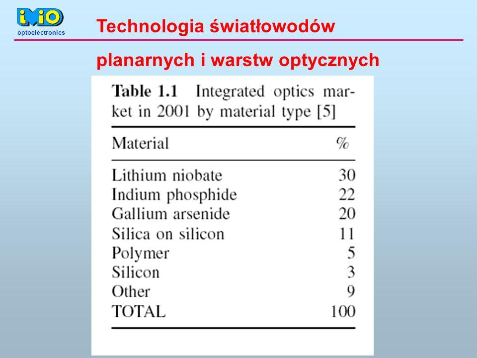 optoelectronics Technologia światłowodów planarnych i warstw optycznych