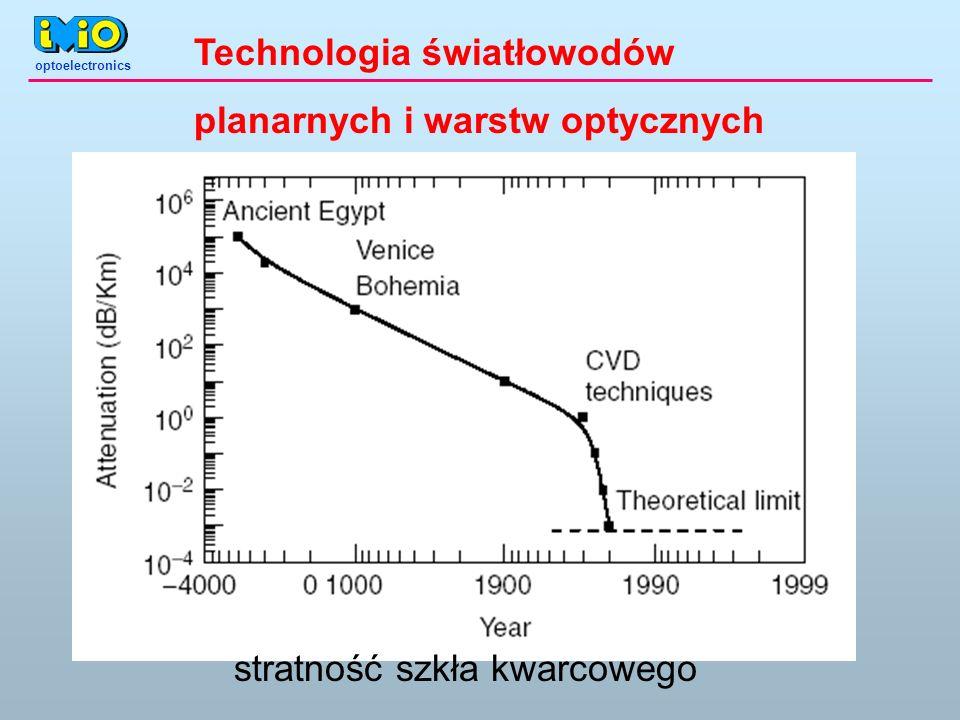 optoelectronics Technologia światłowodów planarnych i warstw optycznych stratność szkła kwarcowego